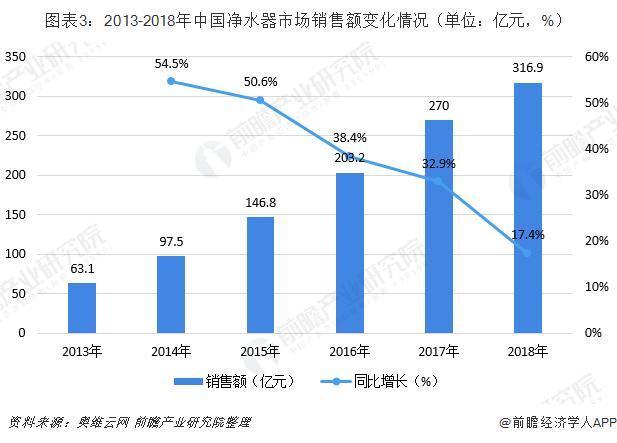 双牌县净水器加盟市场前景